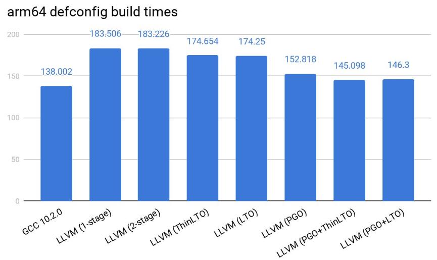 GCC 编译 Linux 内核速度比 LLVM 更快
