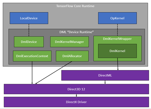 微软开源 TensorFlow-DirectML,为 WSL2 提供 GPU 支持