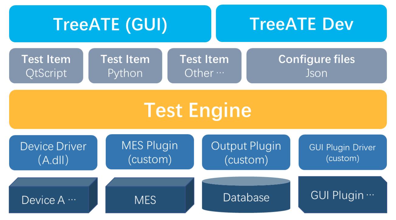 自动化测试平台 TreeATE