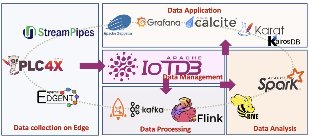 Apache IoTDB 结束孵化,晋升为 Apache 顶级项目