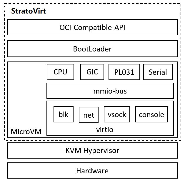 企业级虚拟化平台 StratoVirt