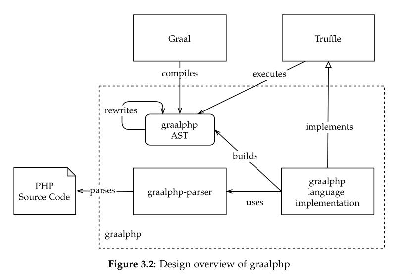 基于 GraalVM 的 PHP JIT 实现性能优于原生方案