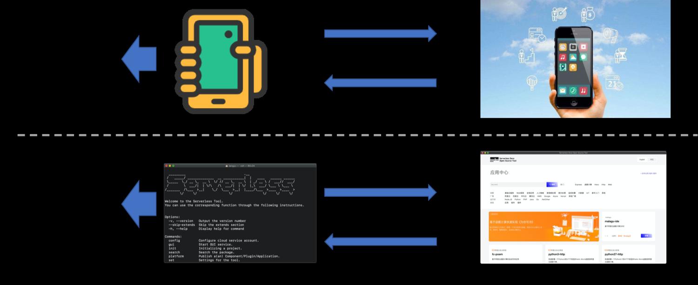 阿里开源首个 Serverless 开发者平台
