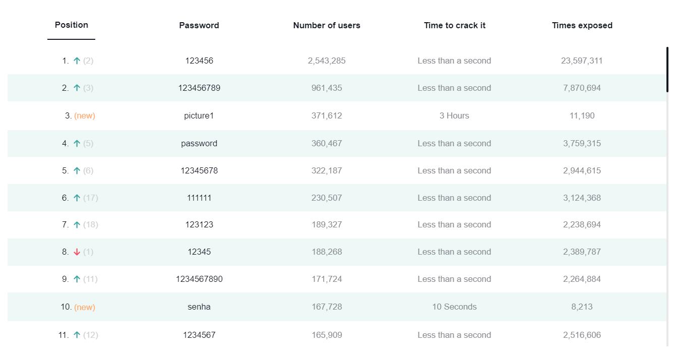 2020 了,最流行的密码依旧是 123456