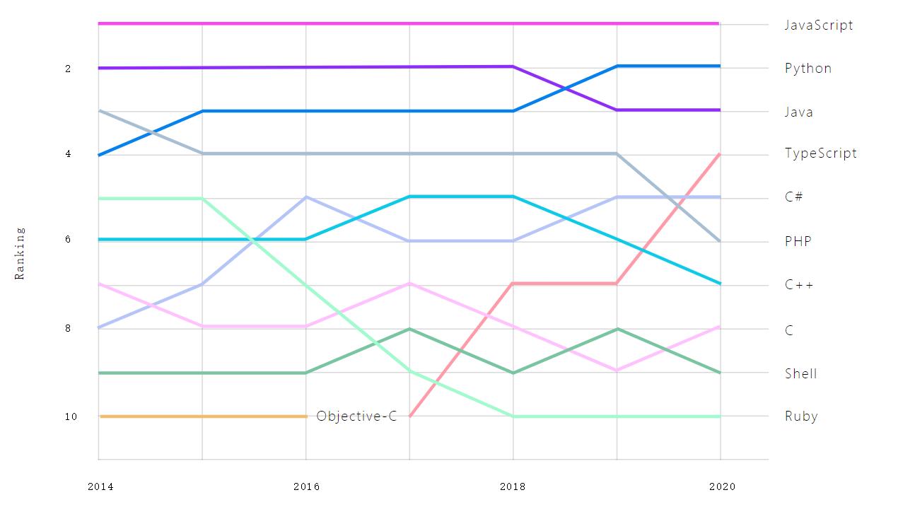 GitHub 2020 Octoverse 报告:TypeScript 超越 C#、PHP 和 C++