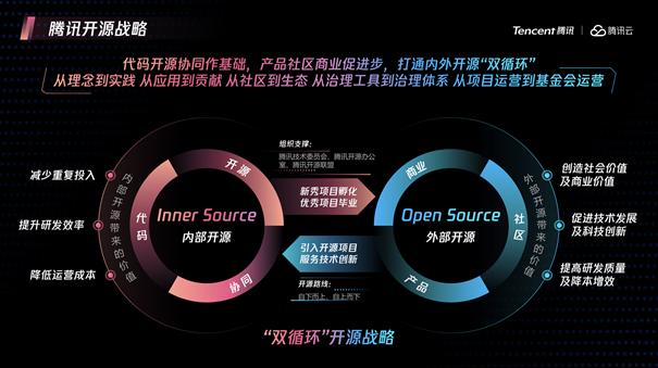 """""""腾讯开源十年图谱""""发布,覆盖云原生等五大技术领域"""