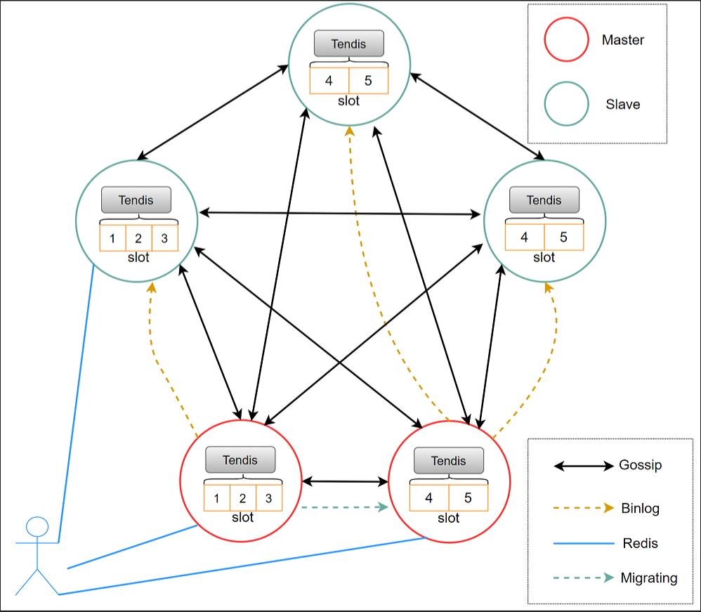 分布式高性能 KV 存储数据库 Tendis