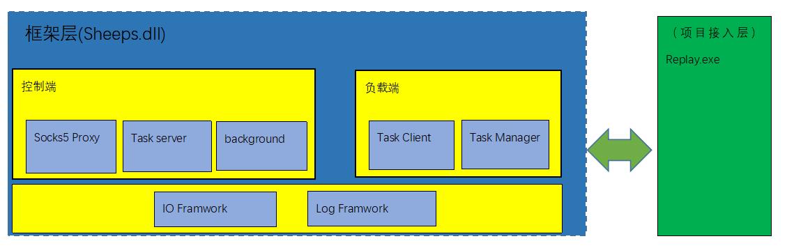 服务器压力测试框架 Sheeps