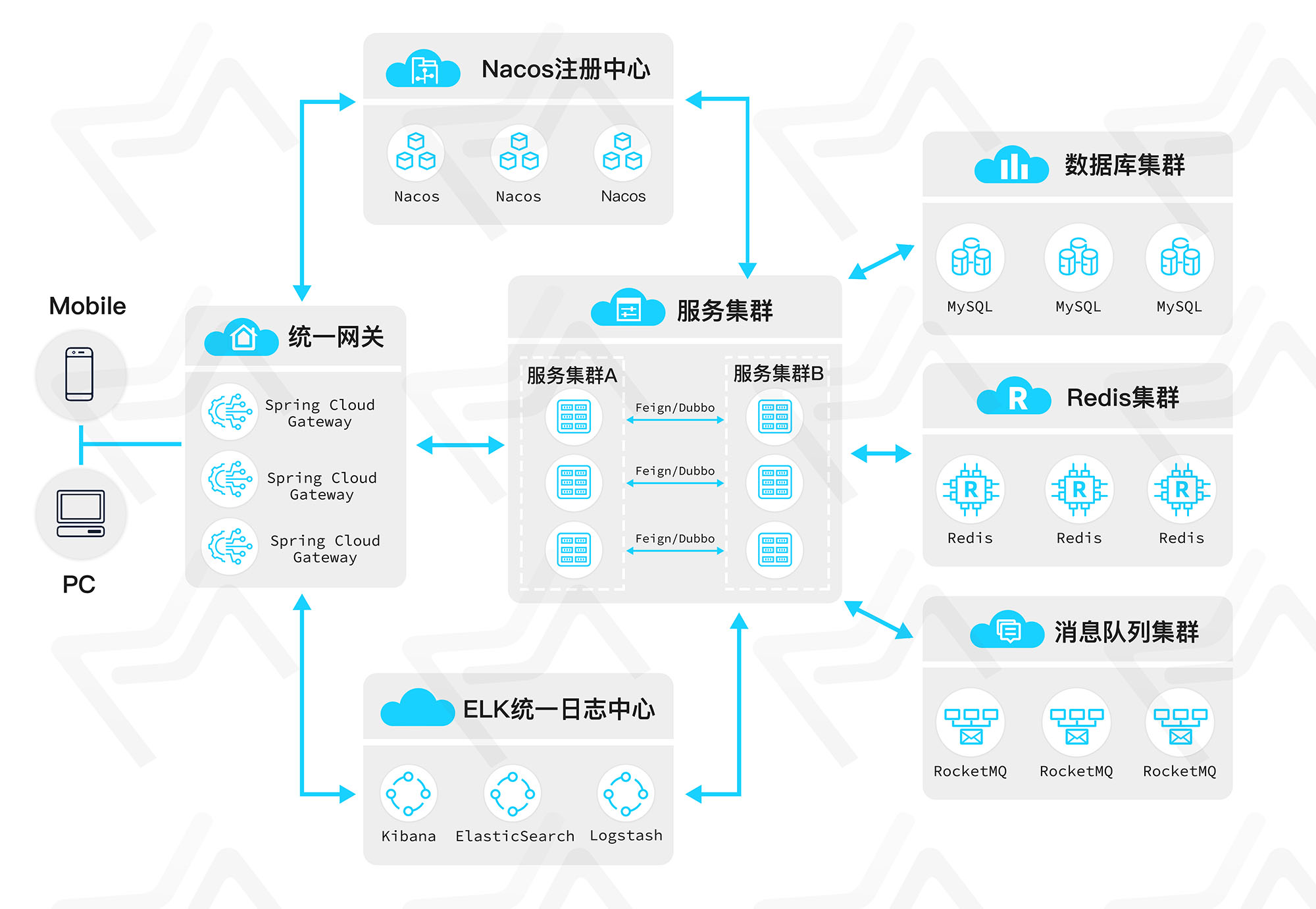 MateCloud 3.1.8 版本发布,基于 Spring Cloud Alibaba 的微服务平台