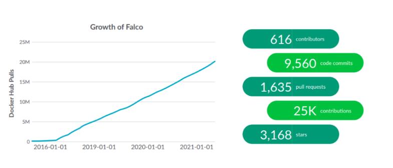 容器安全性左移,Docker 增长率同比放缓 37%