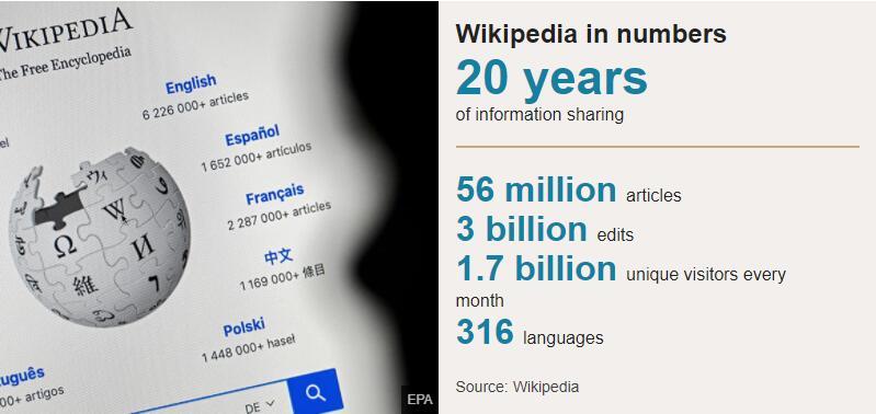 自由的百科全书 Wikipedia 20 周岁了