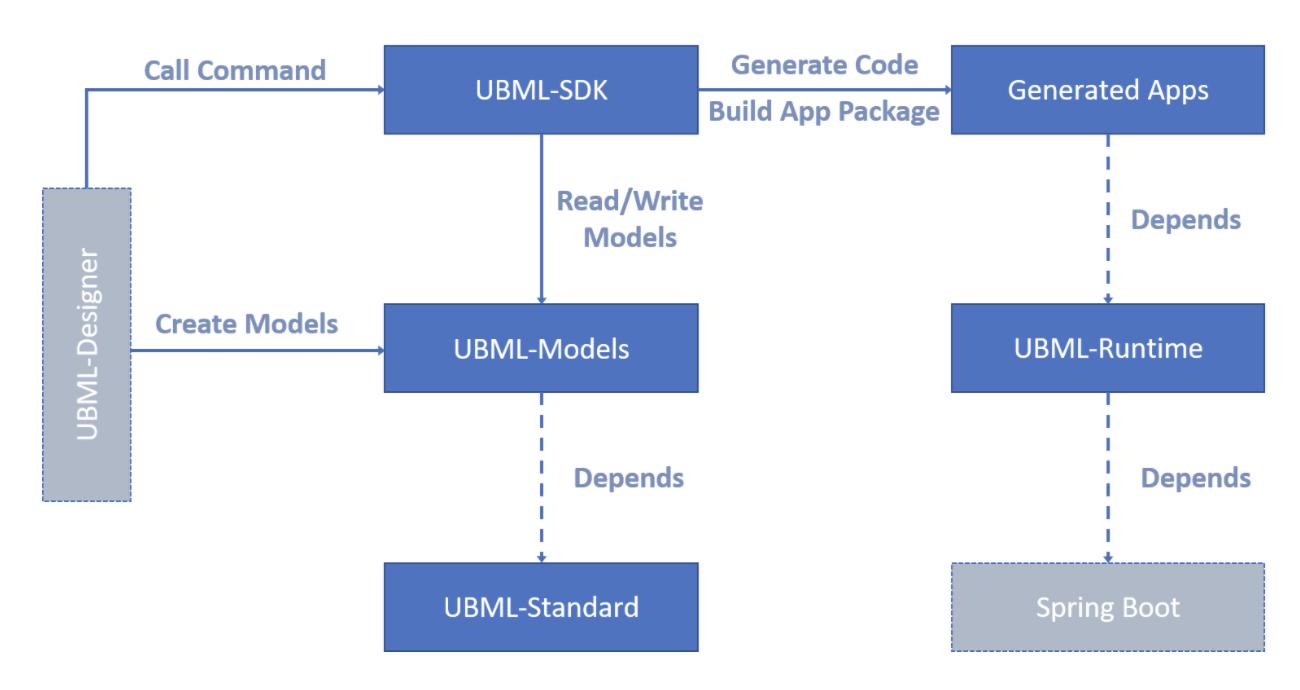 用于低代码开发的统一建模语言 UBML