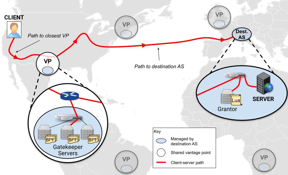 开源 DDoS 防护系统 Gatekeeper