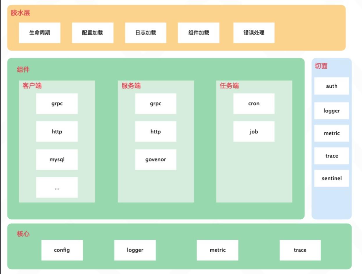 简单的 Go 微服务框架 ego-go