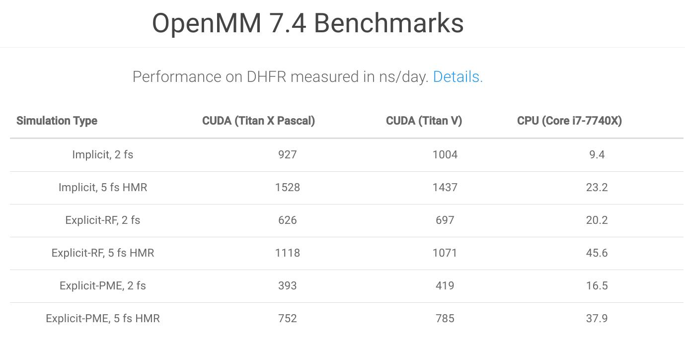 高性能分子模拟库 OpenMM