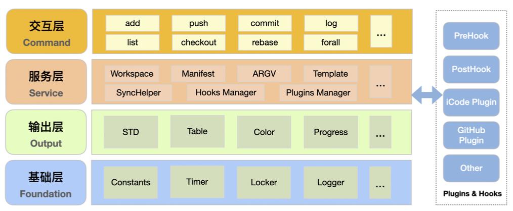 基于 Git 的多仓库管理工具 MGit