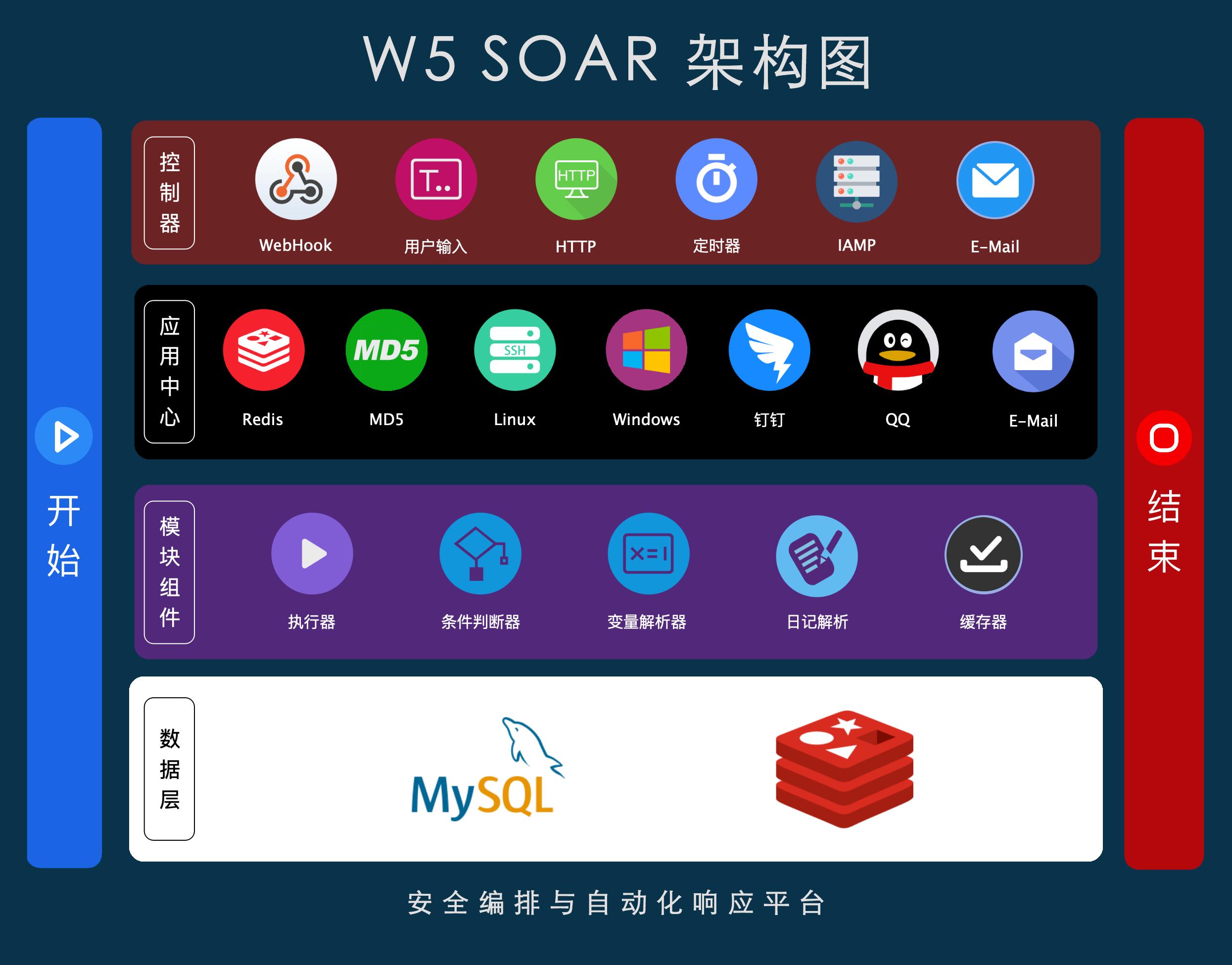 安全编排与自动化响应平台 W5 SOAR