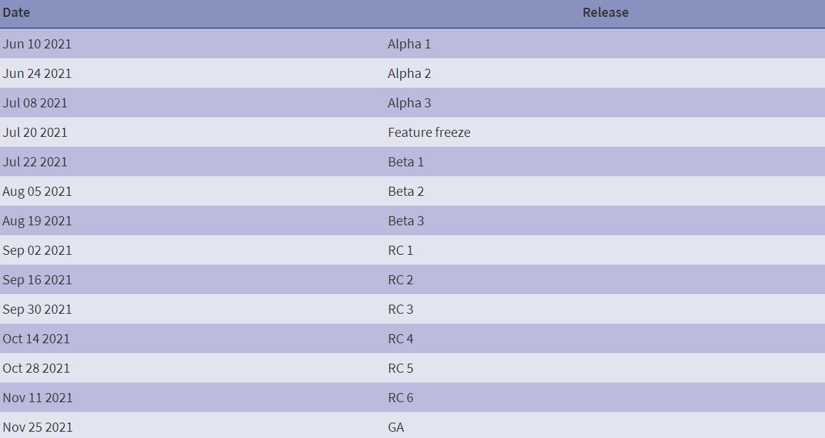 PHP 8.1 将于11月 GA,会带来哪些新特性?