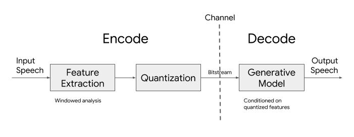 Google 开源 Lyra 编解码器,利用机器学习减少语音通话带宽使用