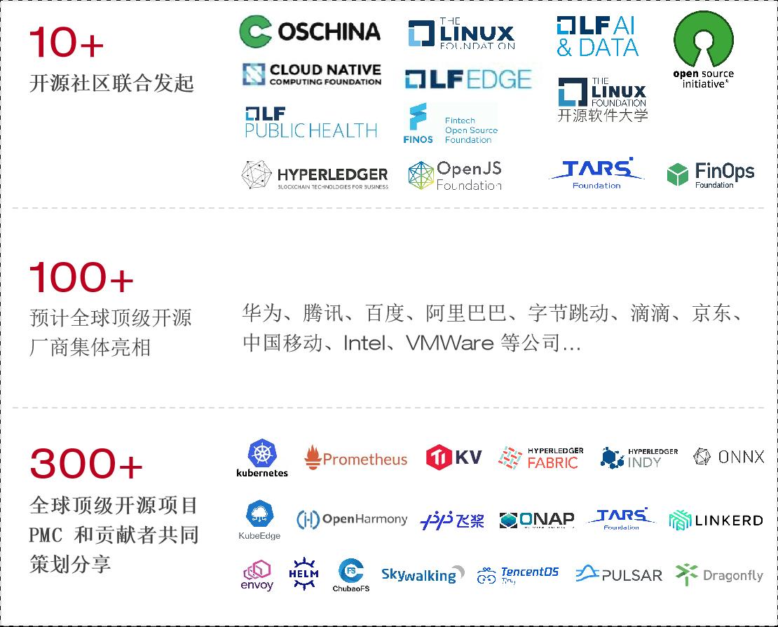 顶级基金会加持,全球开源技术大会来了