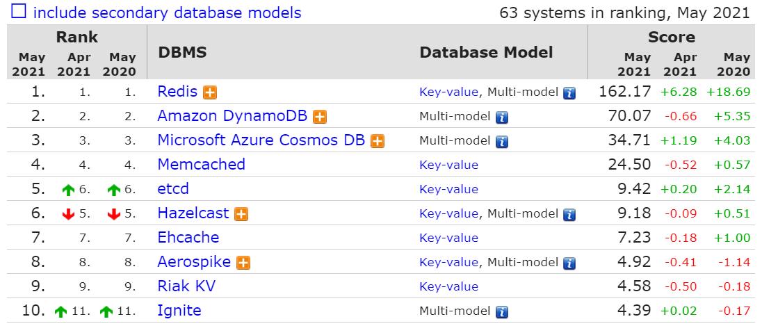 5 月数据库流行度排行榜:SQL Sever 分数下降最多、Snowflake 排名继续上升