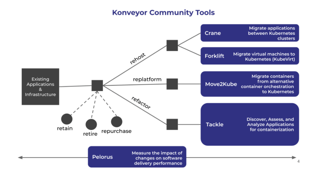 红帽和 IBM 研究院推出 Konveyor 项目