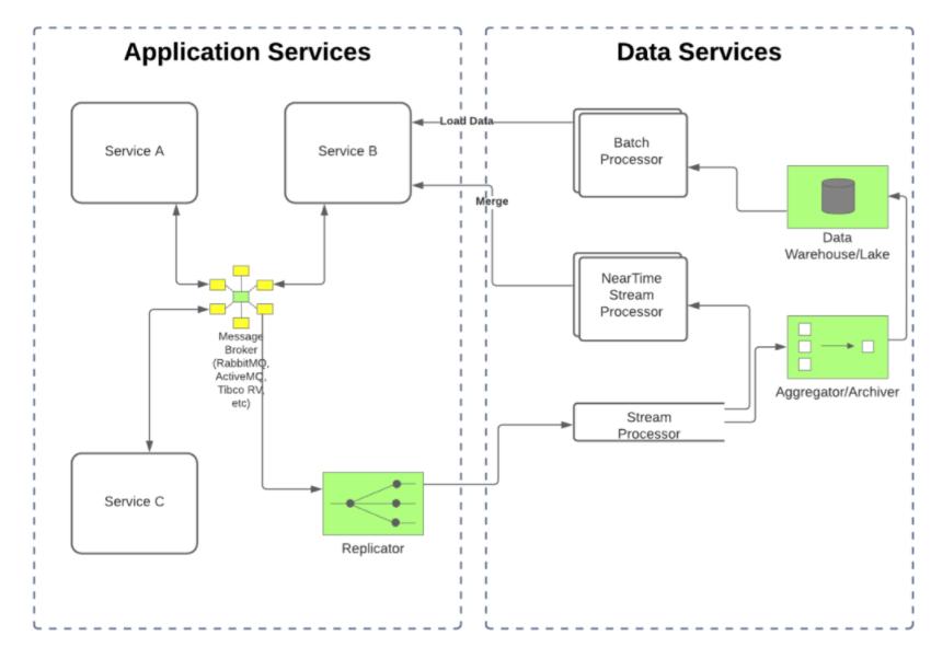 Apache Pulsar 里程碑简史:打造统一消息流平台与生态