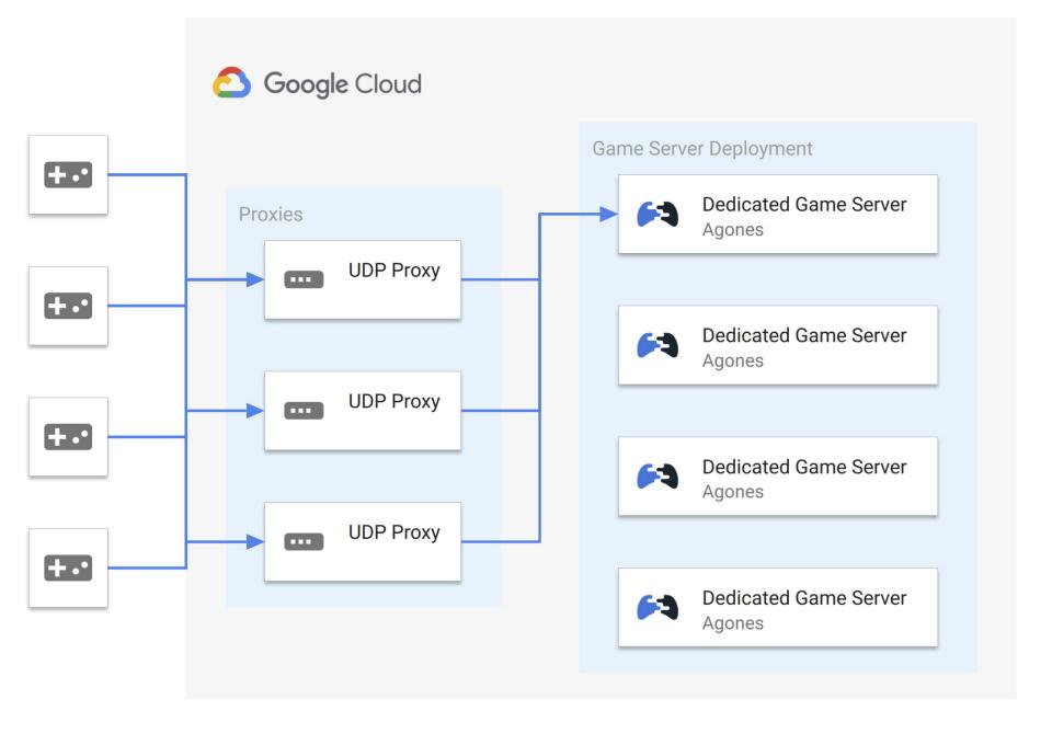 Google 开源非透明 UDP 代理 —— Quilkin