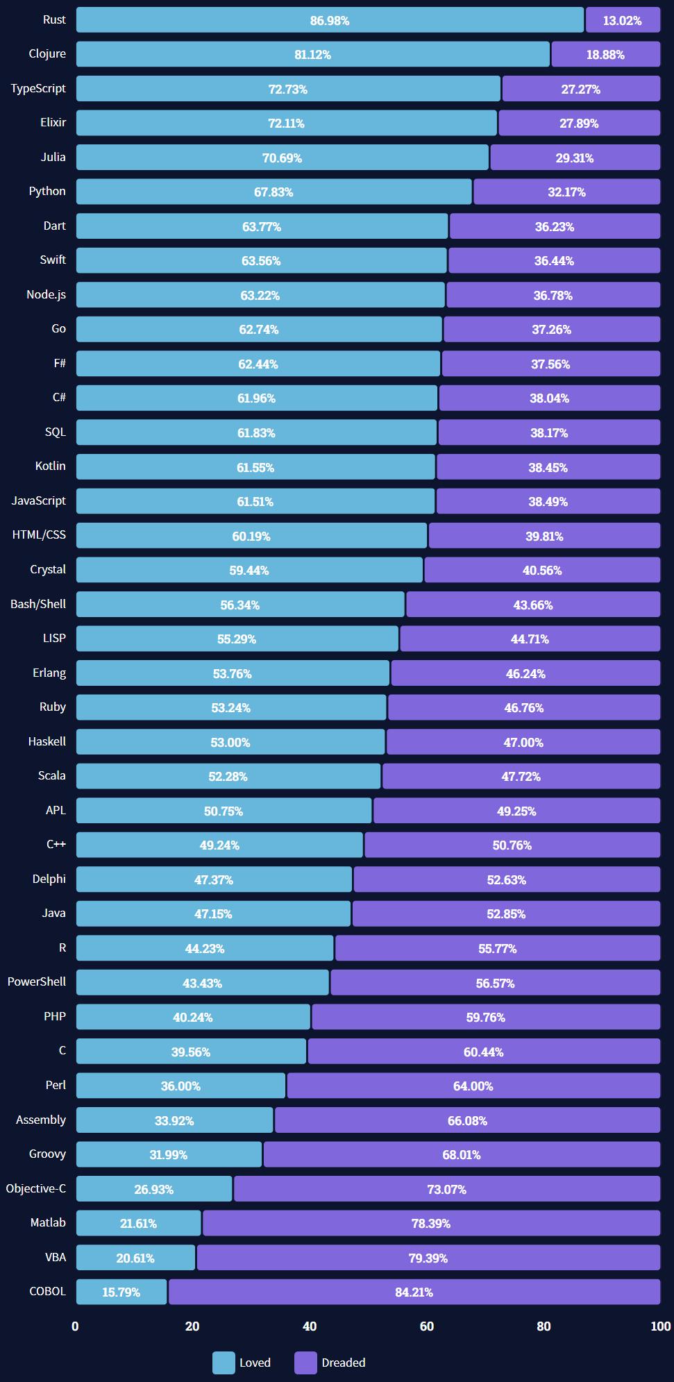 Stack Overflow 最新开发者调查报告:Rust 最受喜爱、PostgreSQL 最受欢迎