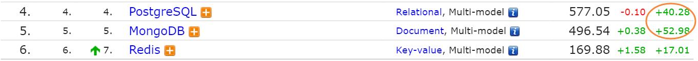 8 月数据库排行榜:SQL Server 分数下降最多