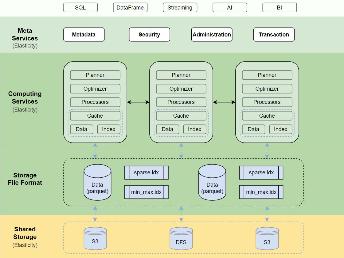 现代实时数据处理和分析 DBMS Datafuse
