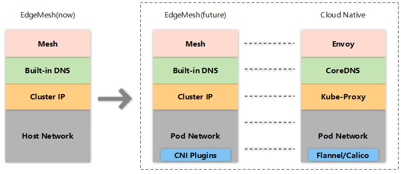 边缘应用的简化网络和服务 EdgeMesh
