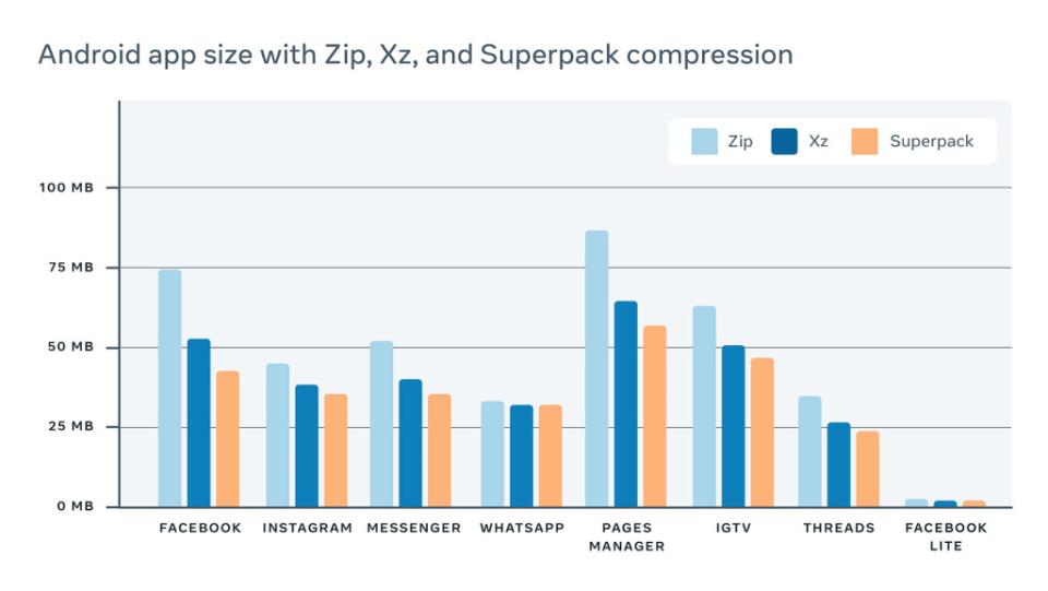 Facebook 的 Superpack 数据压缩技术可将 Android App 大小减少 20%