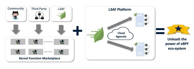 零售巨头沃尔玛开源 L3AF 以帮助 eBPF 生态的发展