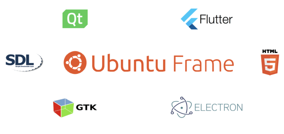 Canonical 推出适用于嵌入式显示器的 Ubuntu Frame