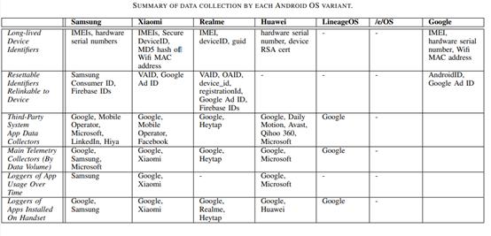 研究指出:Android 变种系统存在一些隐私问题